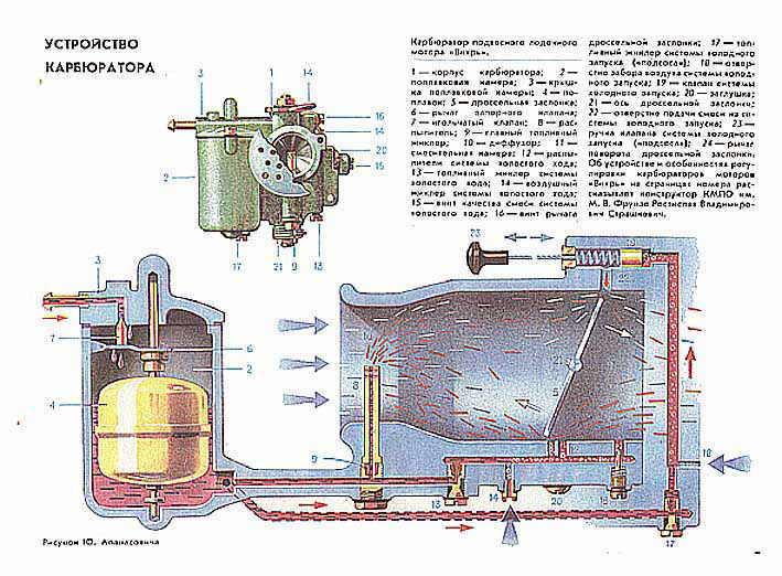 лодочный мотор не идет вода на полном ходу
