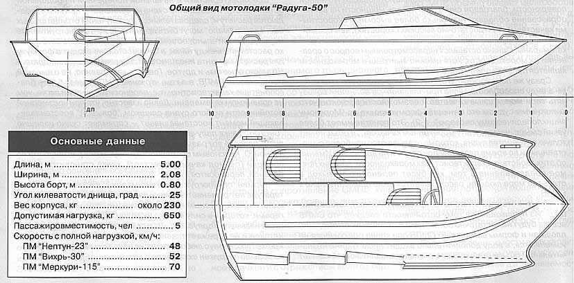 что такое обводы у лодки